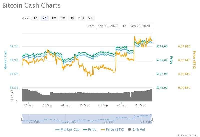 21-28 Eylül 2020 Bitcoin Cash fiyat, hacim ve piyasa değeri grafikleri