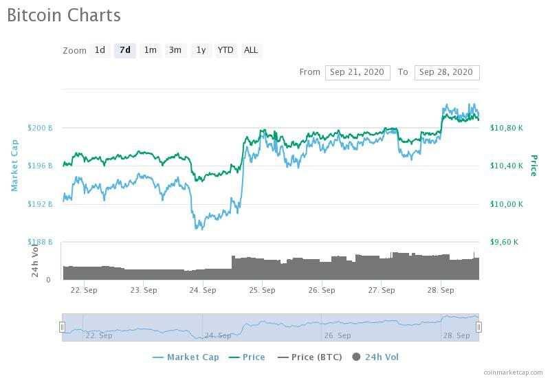 21-28 Eylül 2020 Bitcoin fiyat, hacim ve piyasa değeri grafikleri