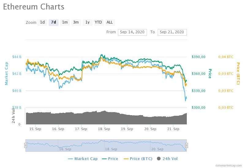 14-21 Eylül 2020 Ethereum fiyat, hacim ve piyasa değeri grafikleri