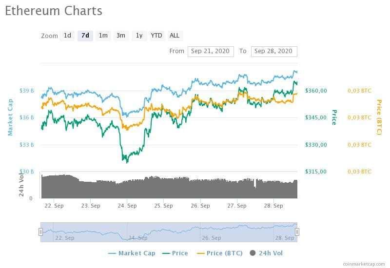 21-28 Eylül 2020 Ethereum fiyat, hacim ve piyasa değeri grafikleri