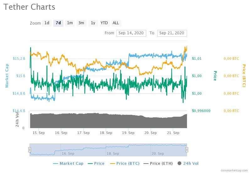 14-21 Eylül 2020 Tether fiyat, hacim ve piyasa değeri grafikleri