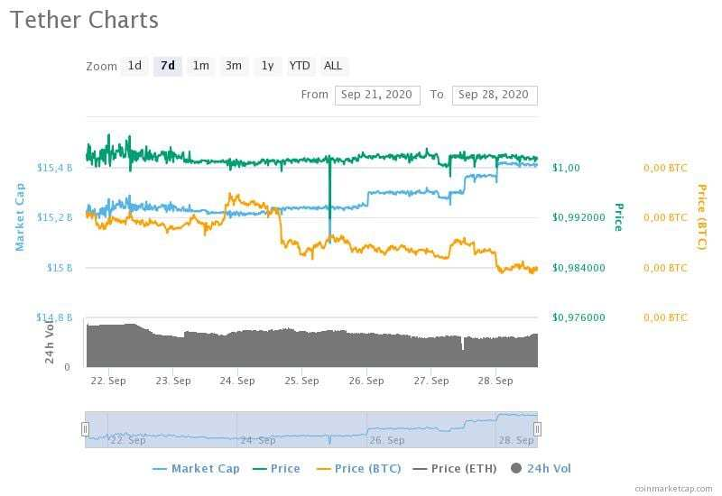 21-28 Eylül 2020 Tether fiyat, hacim ve piyasa değeri grafikleri