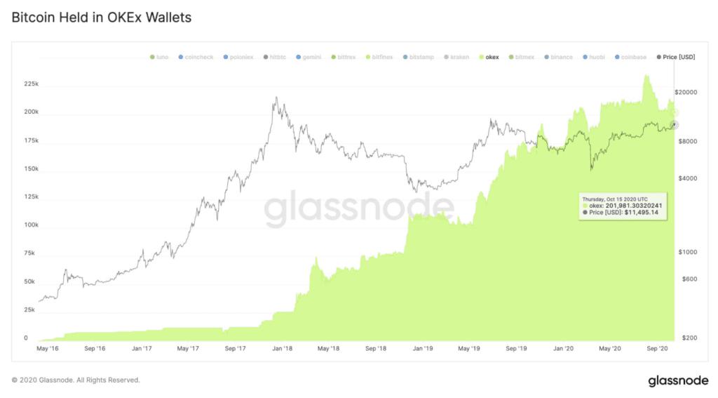 Ekran Resmi 2020 10 16 14.03.21 1024x567 - Bir Borsanın Daha Sonuna Mı Geldik? OKEx Dosyası