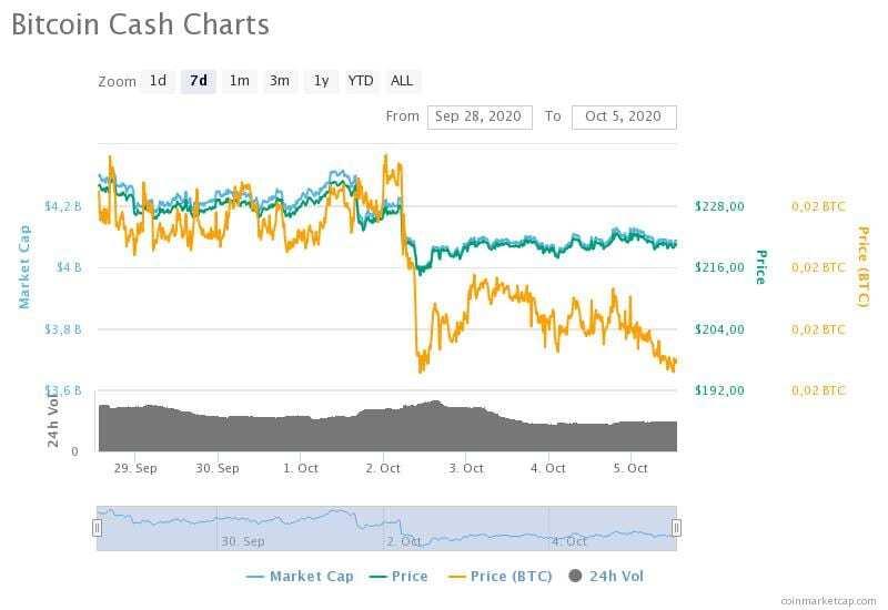 28 Eylül-5 Ekim 2020 Bitcoin Cash fiyat, hacim ve piyasa değeri grafikleri