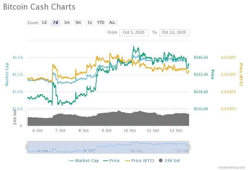 5-12 Ekim 2020 Bitcoin Cash fiyat, hacim ve piyasa değeri grafikleri
