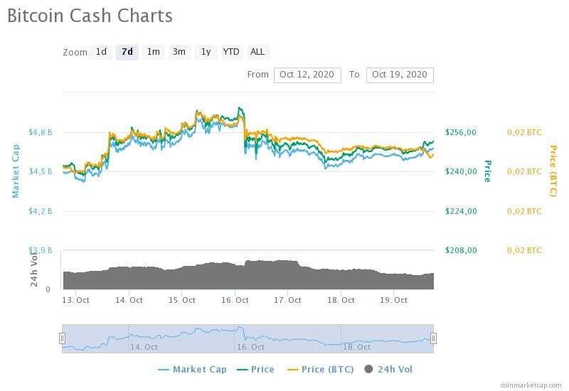 12-19 Ekim 2020 Bitcoin Cash fiyat, hacim ve piyasa değeri grafikleri