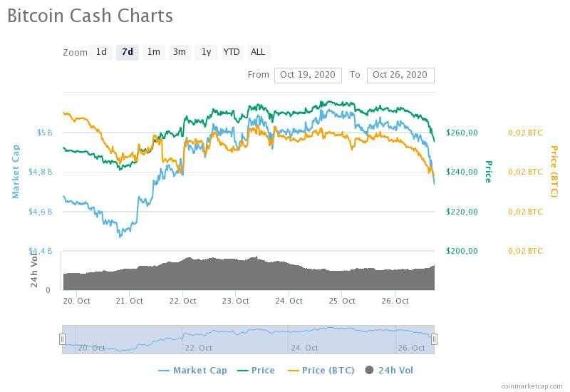 19-26 Ekim 2020 Bitcoin Cash fiyat, hacim ve piyasa değeri grafikleri