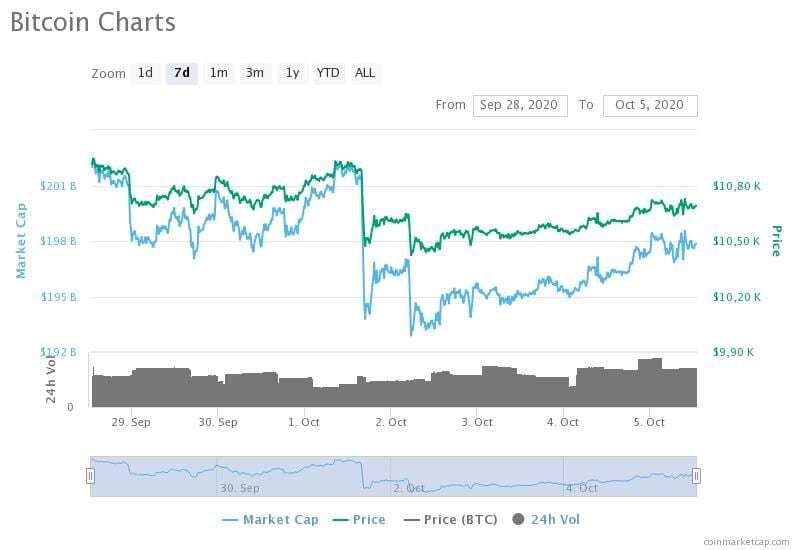 28 Eylül-5 Ekim 2020 Bitcoin fiyat, hacim ve piyasa değeri grafikleri