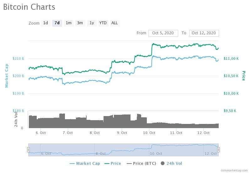 5-12 Ekim 2020 Bitcoin fiyat, hacim ve piyasa değeri grafikleri