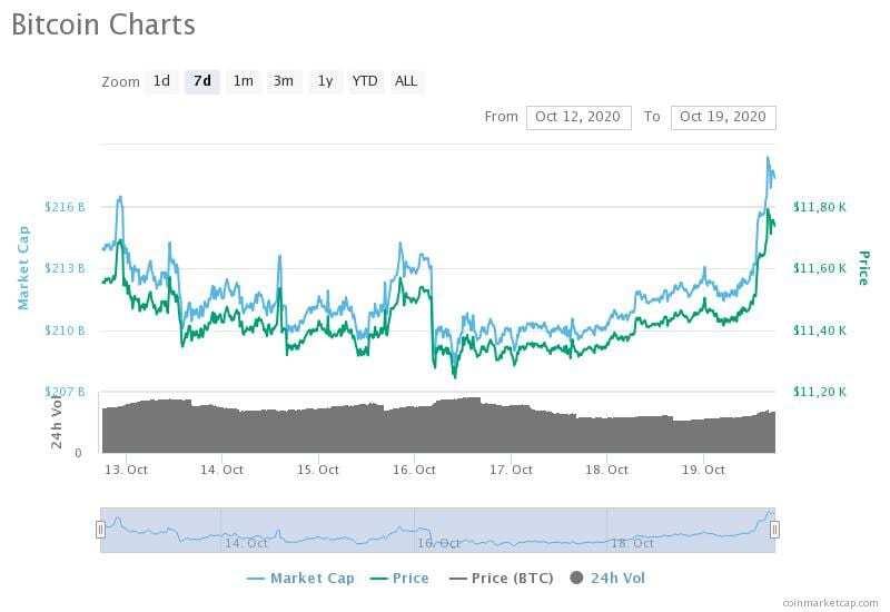 12-19 Ekim 2020 Bitcoin fiyat, hacim ve piyasa değeri grafikleri