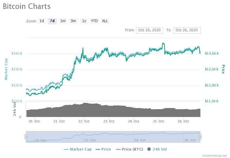 19-26 Ekim 2020 Bitcoin fiyat, hacim ve piyasa değeri grafikleri