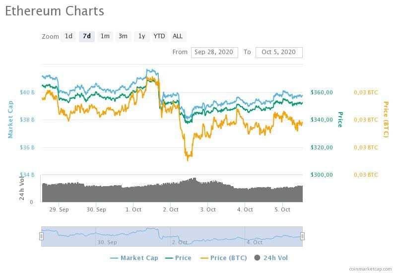 28 Eylül-5 Ekim 2020 Ethereum fiyat, hacim ve piyasa değeri grafikleri