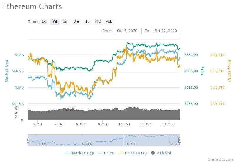 5-12 Ekim 2020 Ethereum fiyat, hacim ve piyasa değeri grafikleri