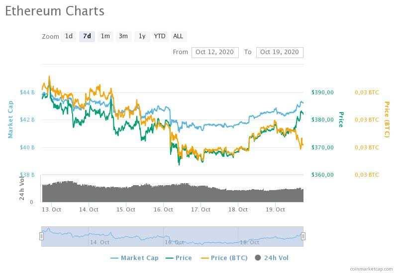 12-19 Ekim 2020 Ethereum fiyat, hacim ve piyasa değeri grafikleri