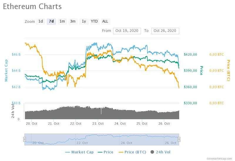 19-26 Ekim 2020 Ethereum fiyat, hacim ve piyasa değeri grafikleri