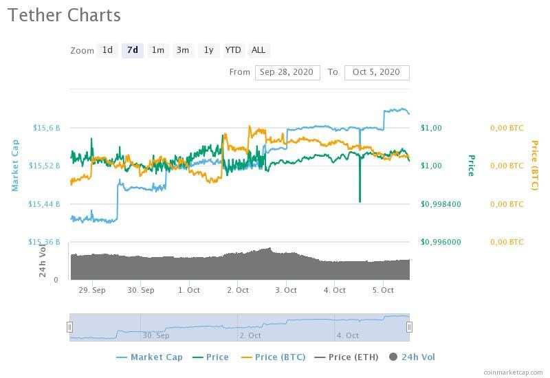28 Eylül-5 Ekim 2020 Tether fiyat, hacim ve piyasa değeri grafikleri
