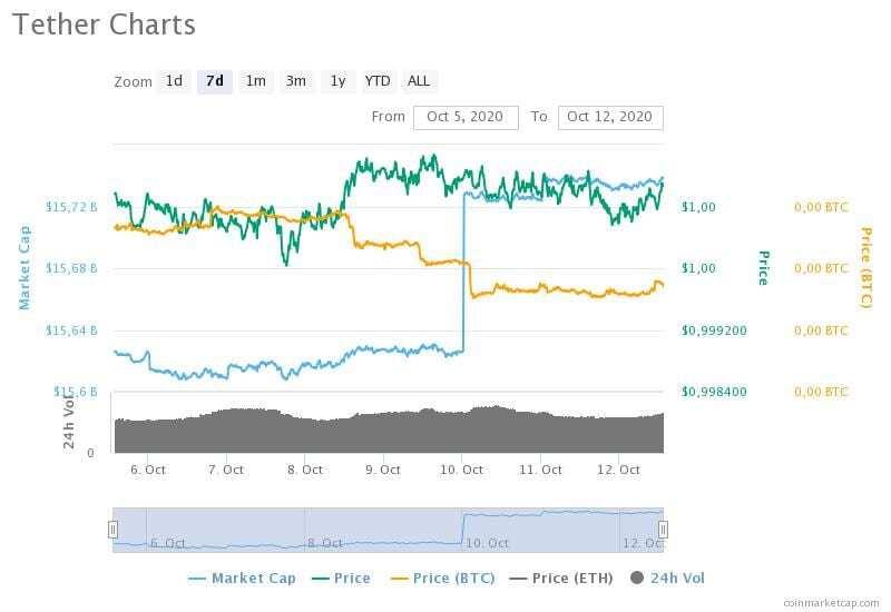 5-12 Ekim 2020 Tether fiyat, hacim ve piyasa değeri grafikleri