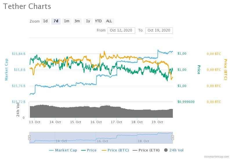 12-19 Ekim 2020 Tether fiyat, hacim ve piyasa değeri grafikleri