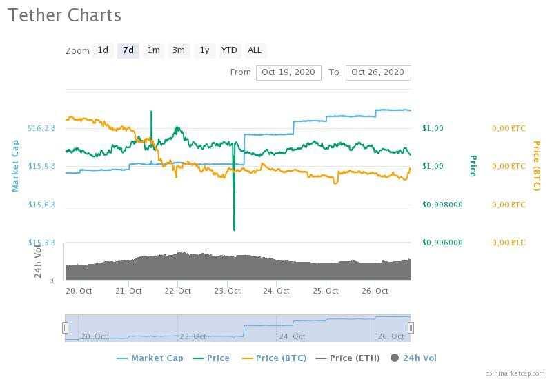 19-26 Ekim 2020 Tether fiyat, hacim ve piyasa değeri grafikleri
