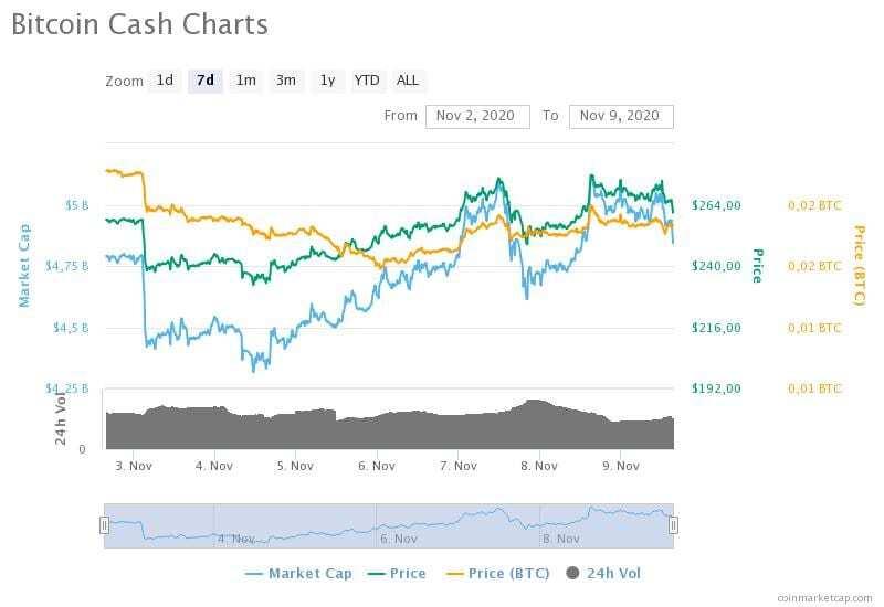 2-9 Kasım 2020 Bitcoin Cash fiyat, hacim ve piyasa değeri grafikleri