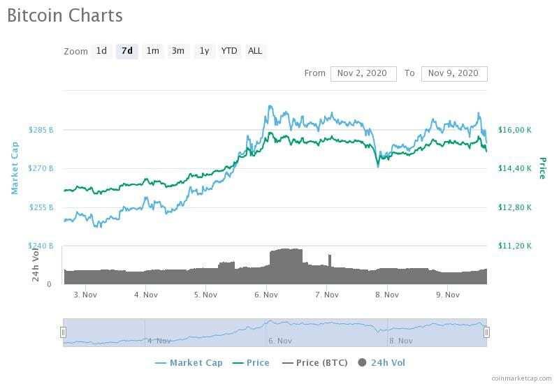 2-9 Kasım 2020 Bitcoin fiyat, hacim ve piyasa değeri grafikleri