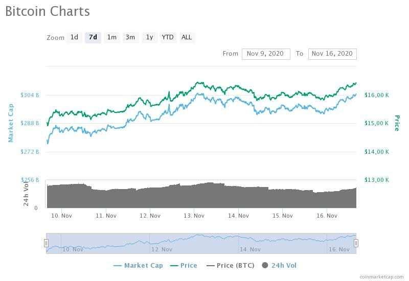 9-16 Kasım 2020 Bitcoin fiyat, hacim ve piyasa değeri grafikleri
