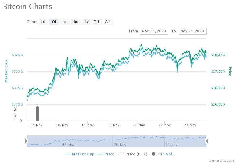 16-23 Kasım 2020 Bitcoin fiyat, hacim ve piyasa değeri grafikleri