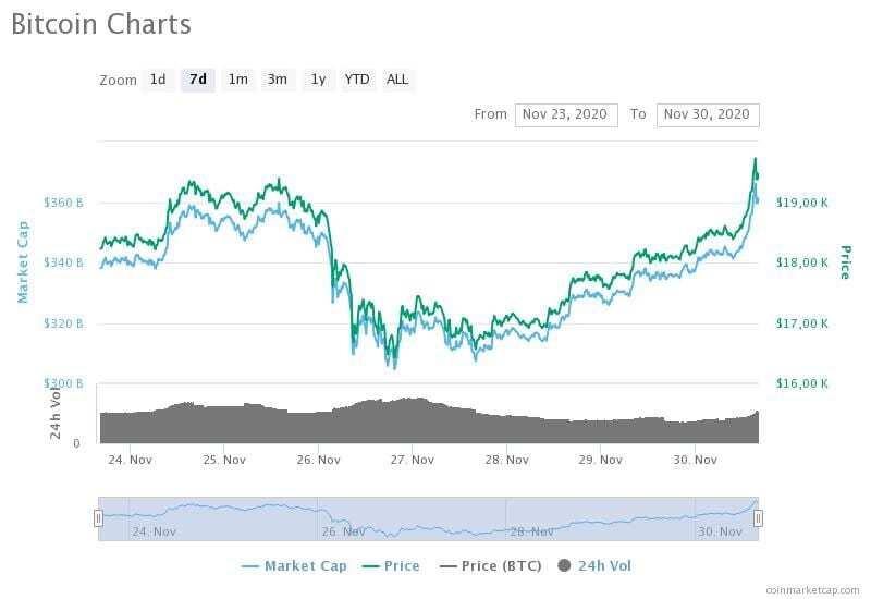 23-30 Kasım 2020 Bitcoin fiyat, hacim ve piyasa değeri grafikleri