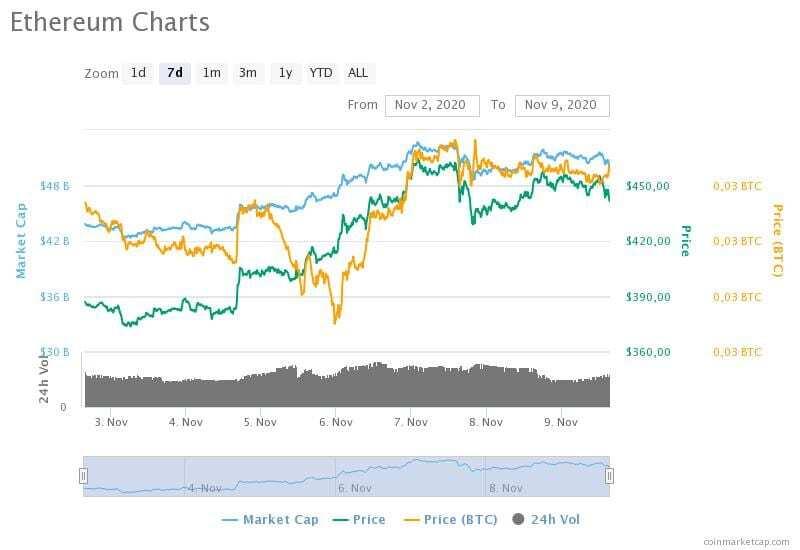 2-9 Kasım 2020 Ethereum fiyat, hacim ve piyasa değeri grafikleri