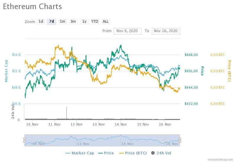 9-16 Kasım 2020 Ethereum fiyat, hacim ve piyasa değeri grafikleri