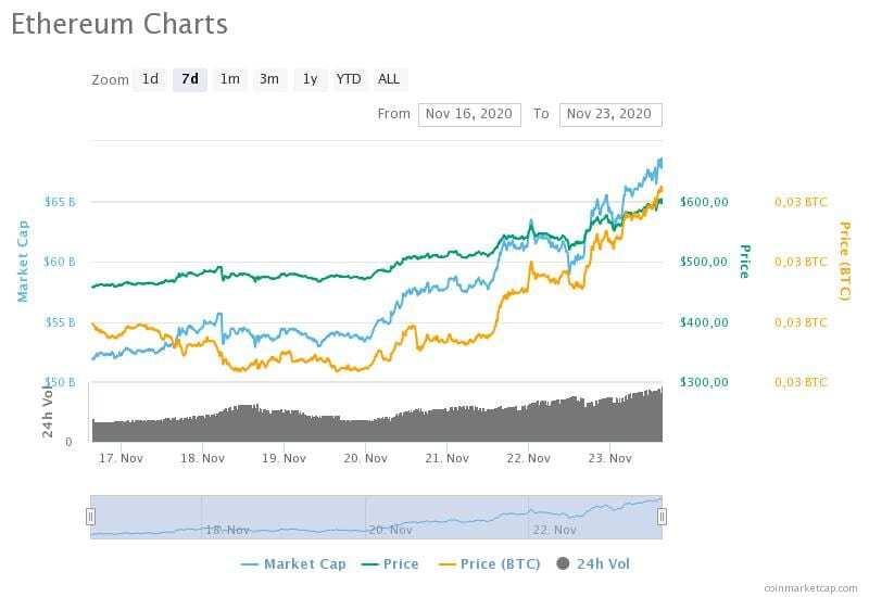 16-23 Kasım 2020 Ethereum fiyat, hacim ve piyasa değeri grafikleri