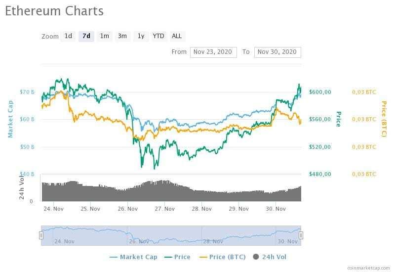 23-30 Kasım 2020 Ethereum fiyat, hacim ve piyasa değeri grafikleri