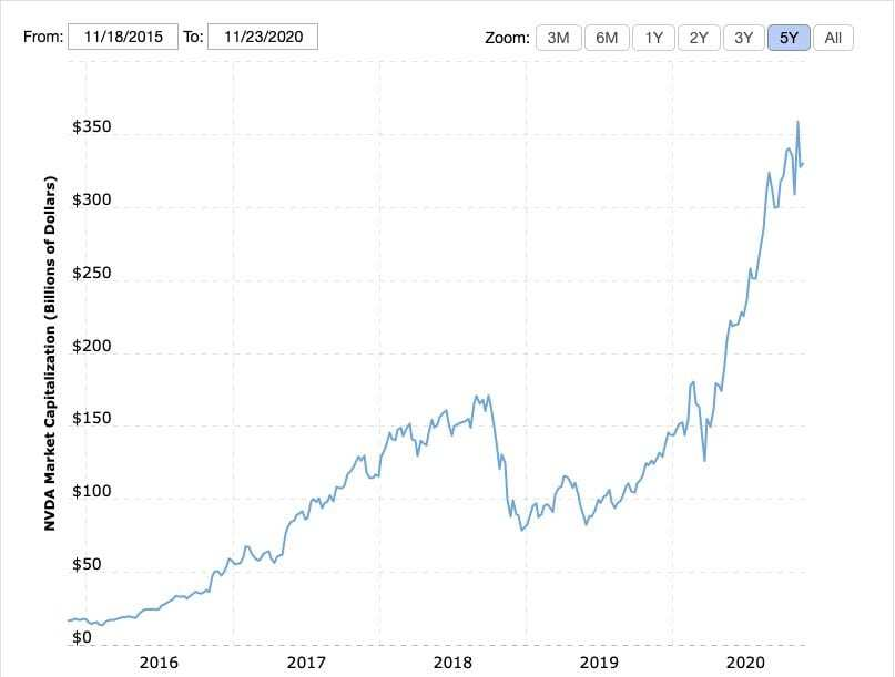 image 18 - Bitcoin'in Piyasa Değeri, Nvidia'yı Geride Bıraktı!