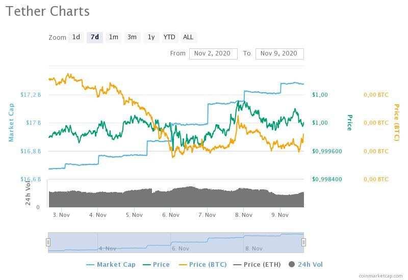 2-9 Kasım 2020 Tether fiyat, hacim ve piyasa değeri grafikleri