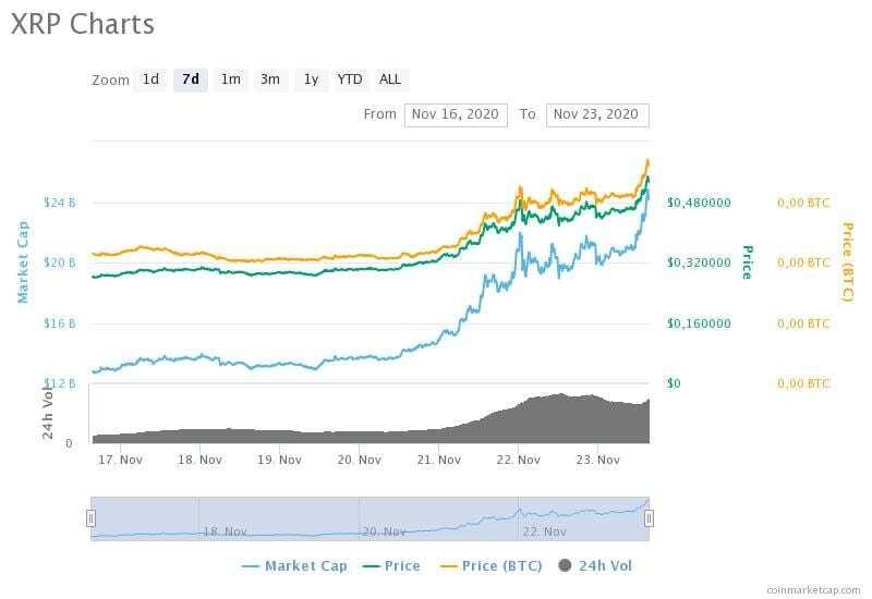 16-23 Kasım 2020 XRP fiyat, hacim ve piyasa değeri grafikleri