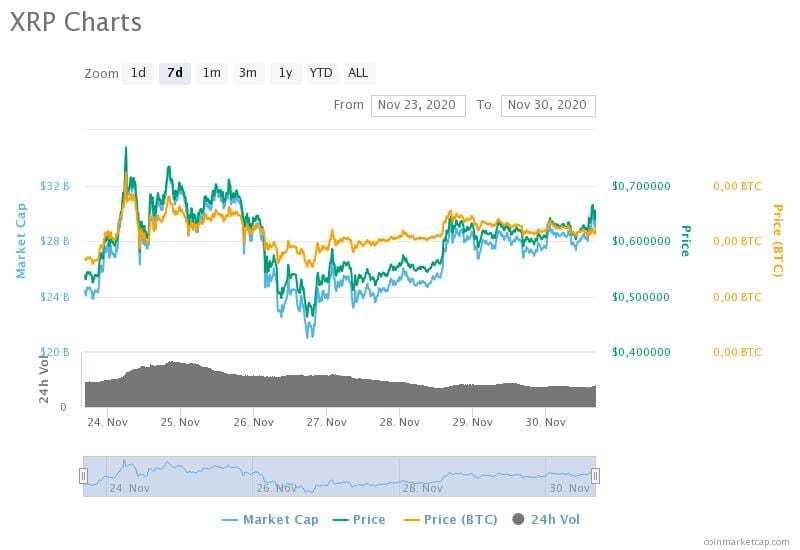 23-30 Kasım 2020 XRP fiyat, hacim ve piyasa değeri grafikleri