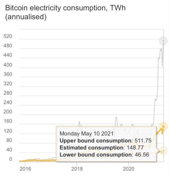 Bitcoin elektrik tuketimi muhabbit 572x600 - Elon Musk vs Vitalik Buterin! Neler Oldu?