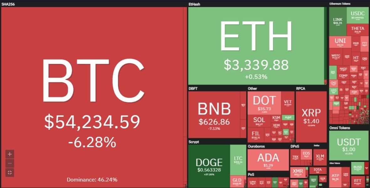 coin360 muhabbit 4 mayis 1181x600 - ABD Hazine Bakanı Yellen Faiz Dedi, Bitcoin Fiyatı Düştü!