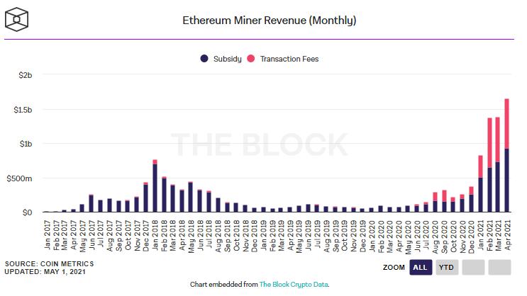eth1 - Ethereum Madencileri Gelir Rekoru Kırıyor!