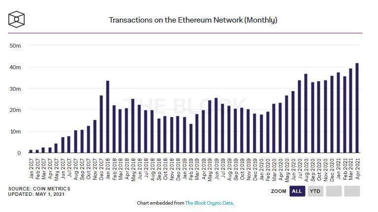 eth2 - Ethereum Madencileri Gelir Rekoru Kırıyor!
