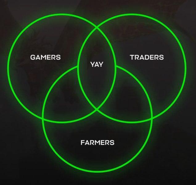 1 zLj 6ivzAbbuy o99tLkXQ 636x600 - DeFi ve Oyun Sektörünü Birleştiren YAY Games, Sektöre Hızlı Bir Giriş Yapıyor!