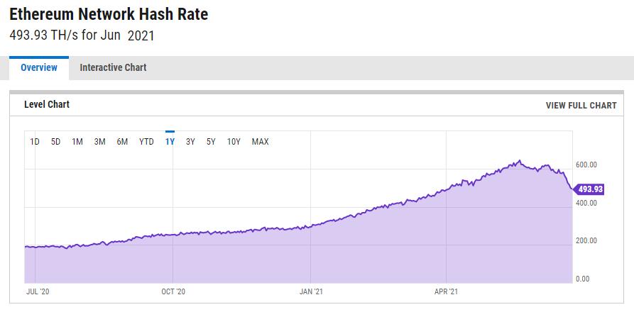 Screenshot 1 1 - Ethereum Hash Oranı, Yüzde 20 Düştü!