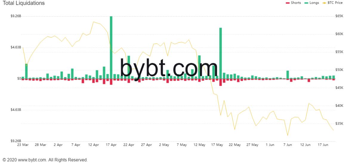 bybt chart 1 1200x547 - Son 24 Saatte 1,1 Milyar Dolar Likide Edildi!