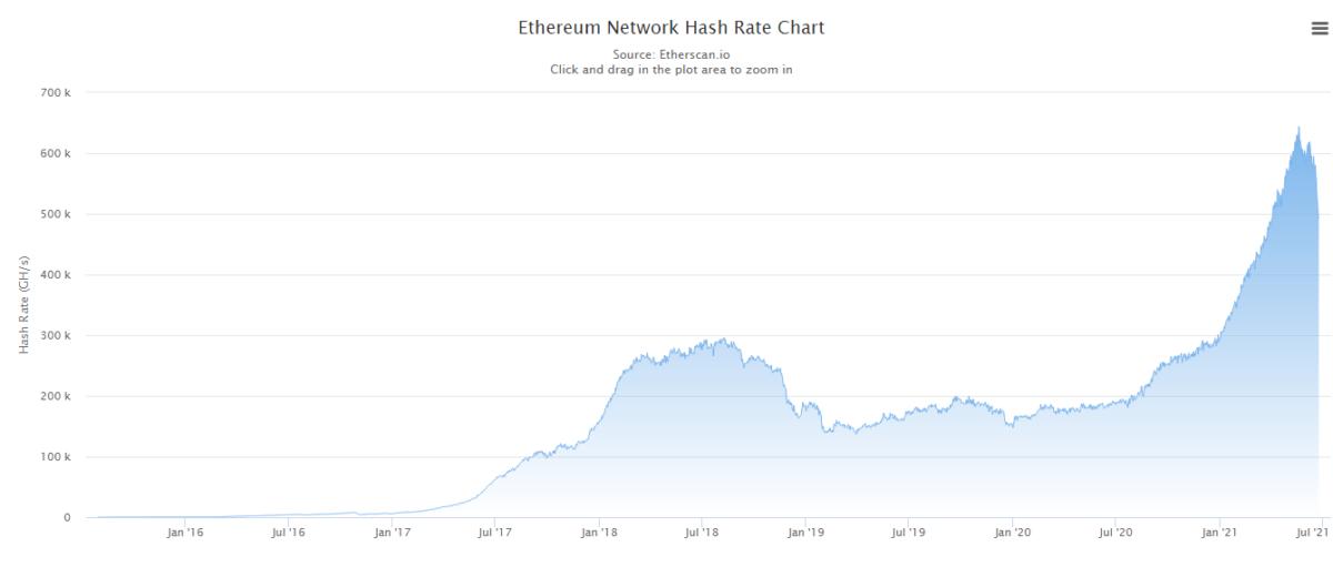 fsdfsd 1200x511 - Ethereum Hash Oranı, Yüzde 20 Düştü!