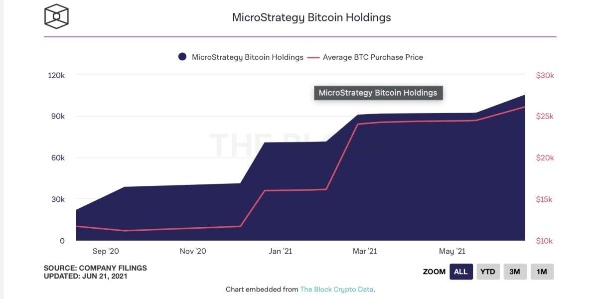 microstrategy bitcoin 1190x600 - MicroStrategy Bir Kez Daha Bitcoin Satın Aldı!