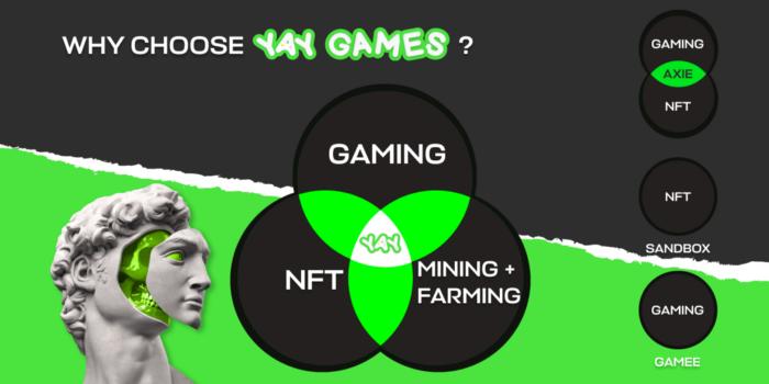 0 UCC4aBeyaW3bAM3f - DeFi ve Oyun Sektörünü Birleştiren YAY Games, Sektöre Hızlı Bir Giriş Yapıyor!