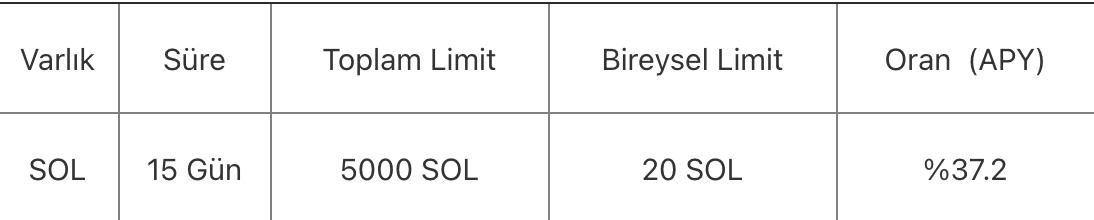 Screen Shot 2021 07 22 at 18.49.49 - OKEx Solana (SOL) İçin Flash Staking Etkinliğini Başlatıyor! Yüzde 37 Getiri!