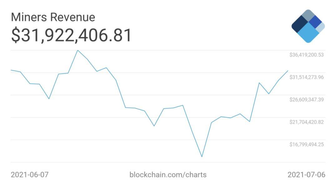 bitcoin madenci gelirleri 1072x600 - Bitcoin Madenci Geliri Yükselişe Geçti!