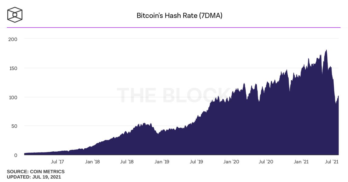 bitcoins hash rate daily 1143x600 - Bitcoin Madencilik Zorluğu, Son 18 Ayın En Düşük Seviyesinde!