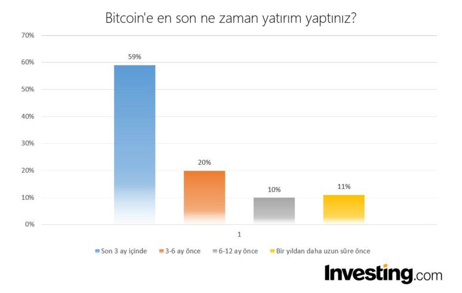 Bitcoine en son ne zaman yatirim yaptiniz  Investing muhabbit 946x600 - Türkiye'deki Yatırımcılar Bitcoin Hakkında Ne Düşünüyor?